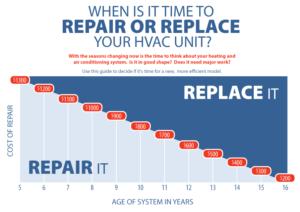 repair or replace1