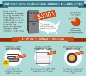 HVAC Warranty Common Repairs